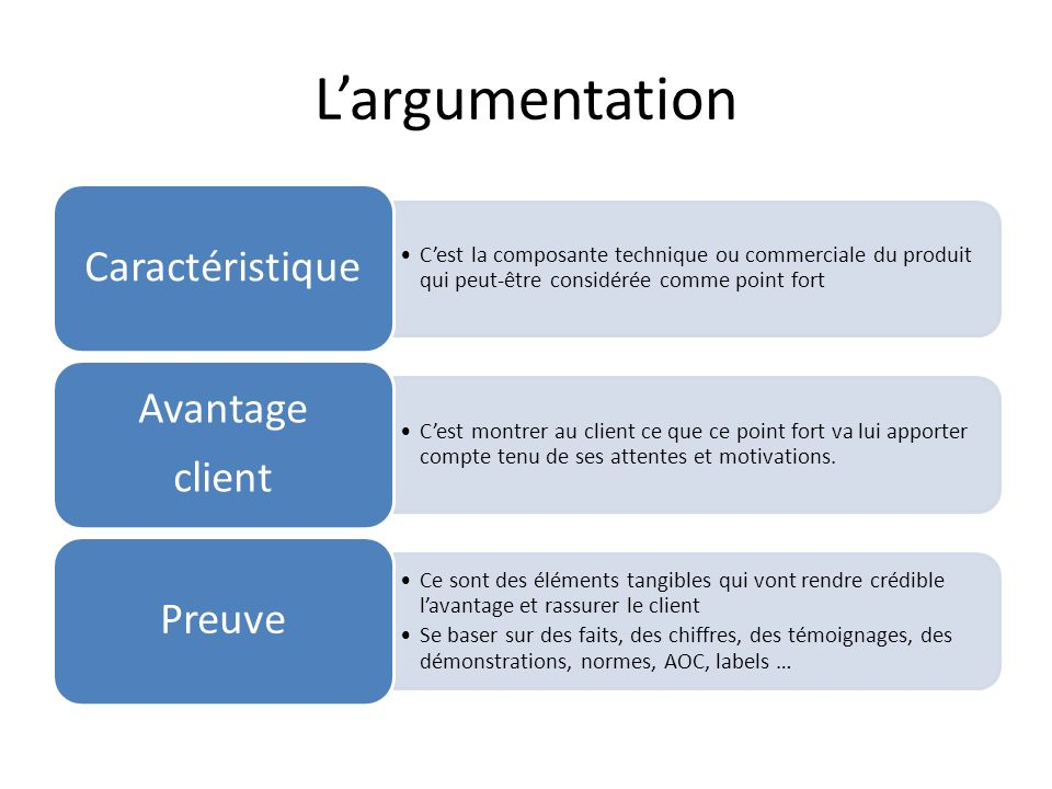 L'argumentation Caractéristique Avantage client Preuve