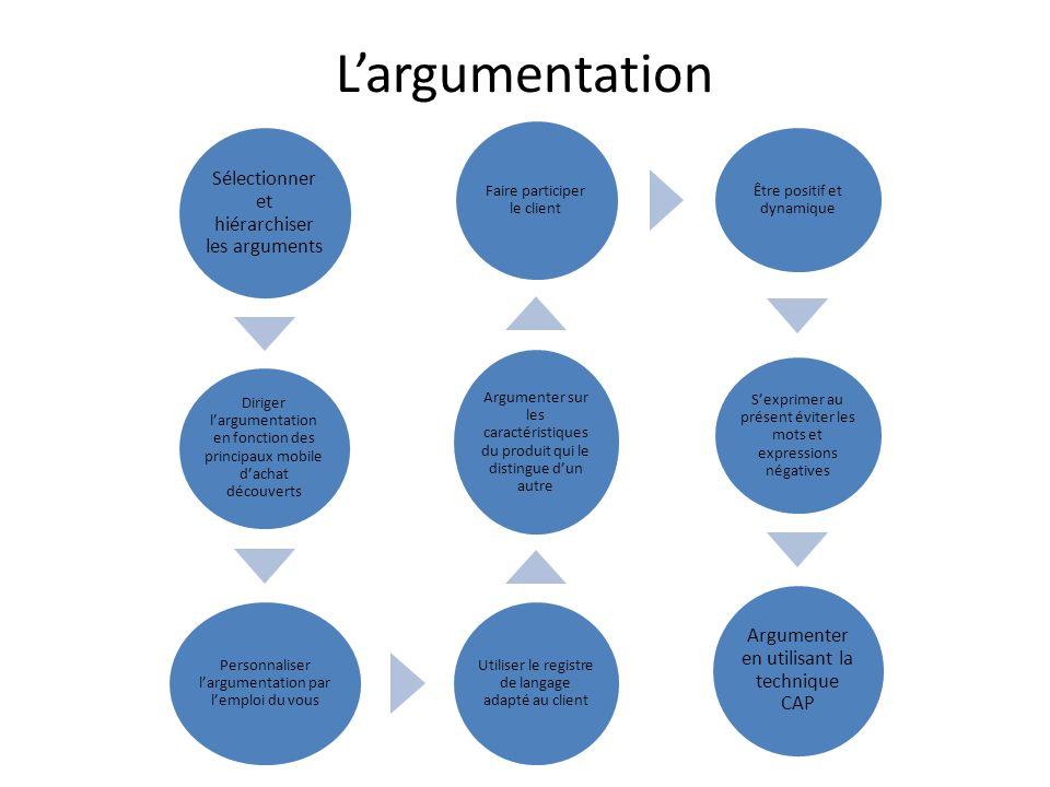 L'argumentation Sélectionner et hiérarchiser les arguments