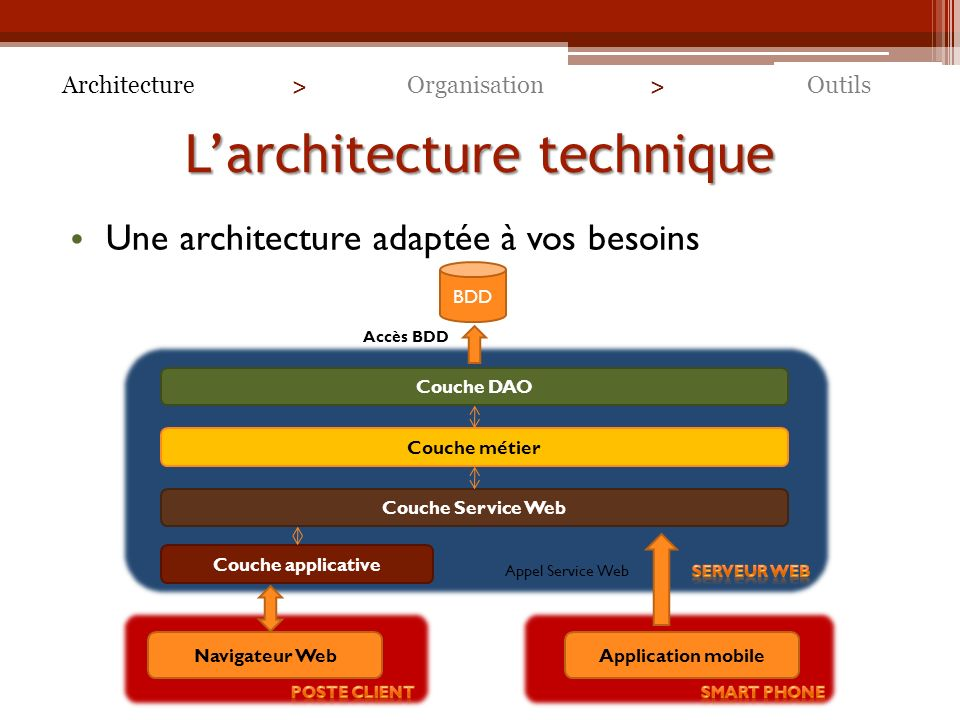 Culturacing quand un r seau social conjugue avec la for Architecture technique