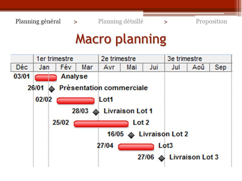 Macro planning Planning général > Planning détaillé >