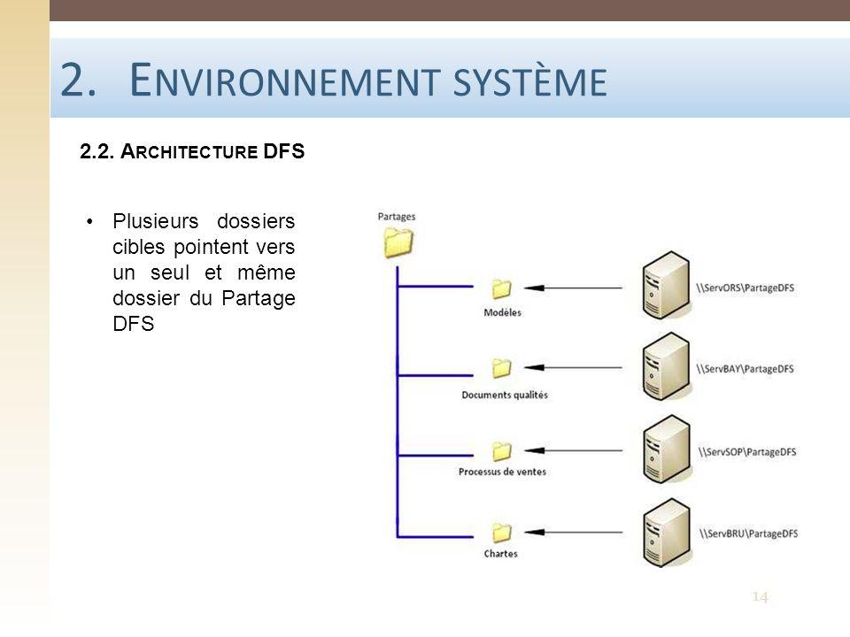 Environnement système