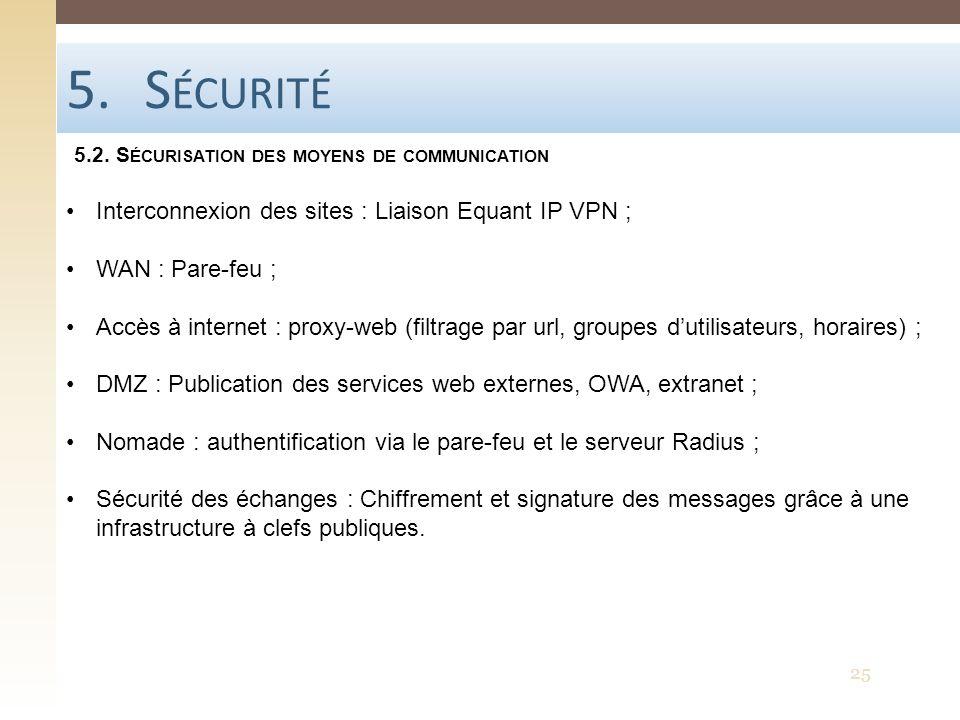 Sécurité Interconnexion des sites : Liaison Equant IP VPN ;