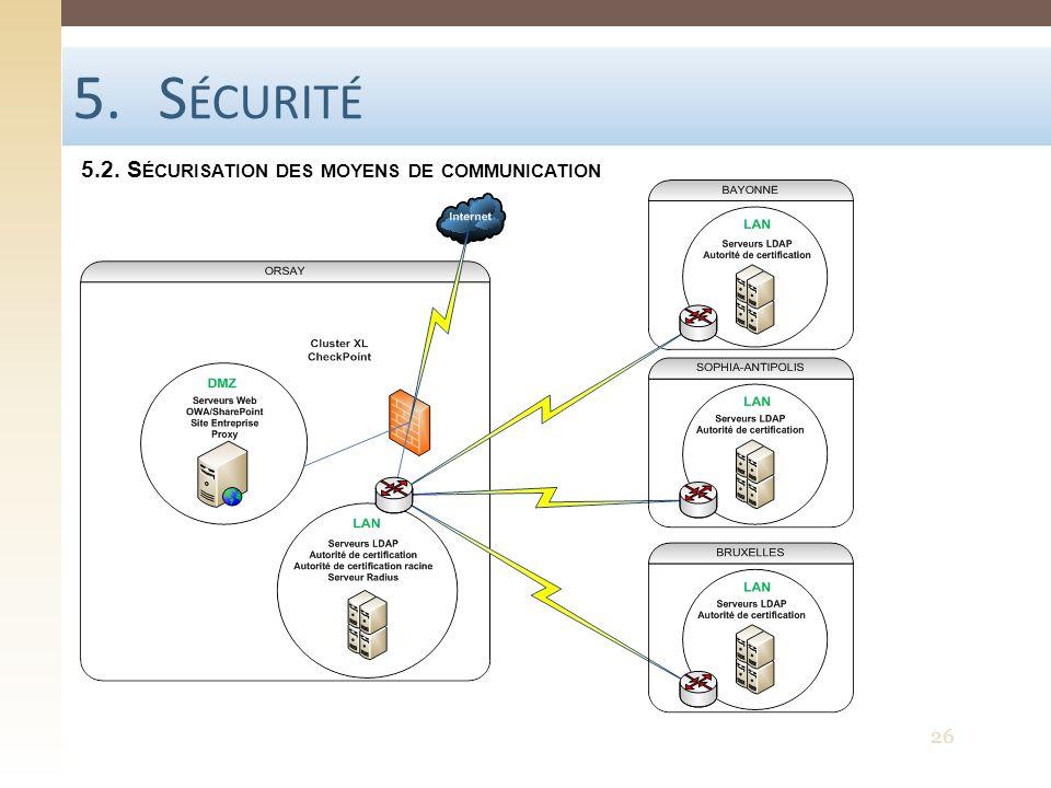 Sécurité 5.2. Sécurisation des moyens de communication