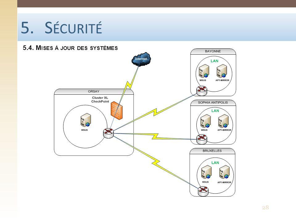Sécurité 5.4. Mises à jour des systèmes