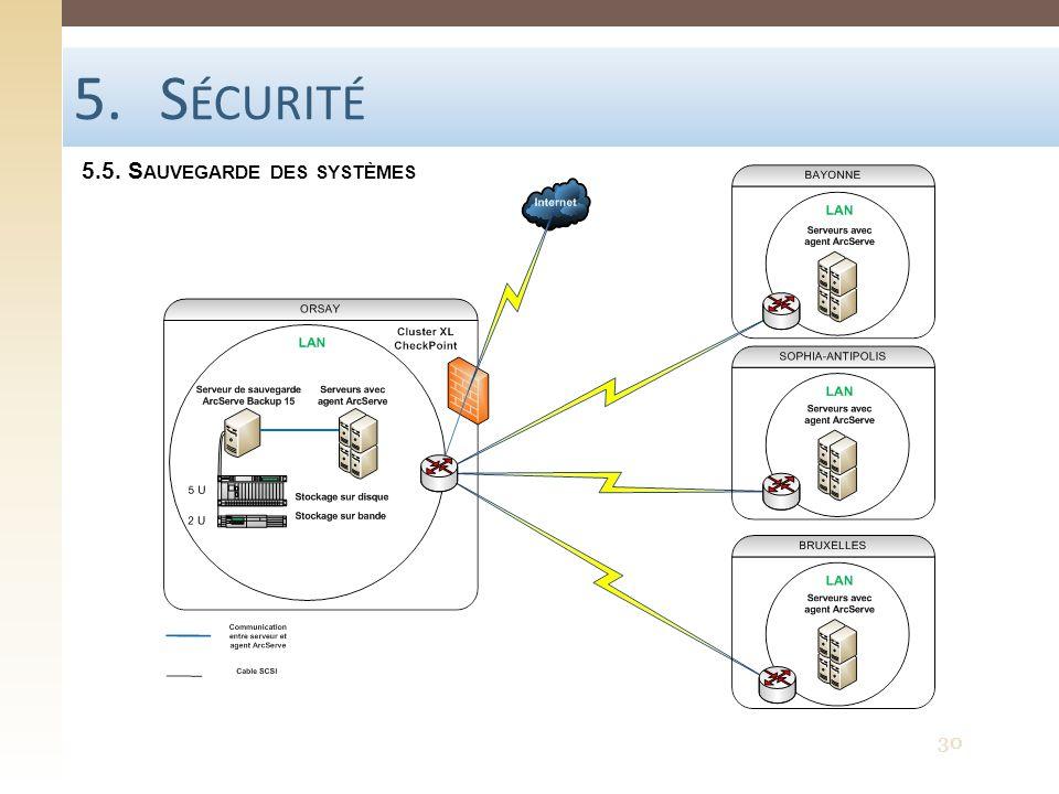 Sécurité 5.5. Sauvegarde des systèmes