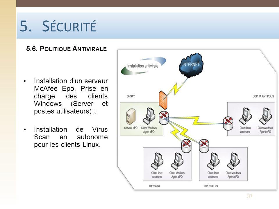 Sécurité 5.6. Politique Antivirale
