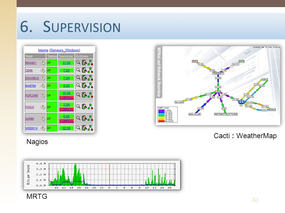 Supervision Cacti : WeatherMap Nagios MRTG