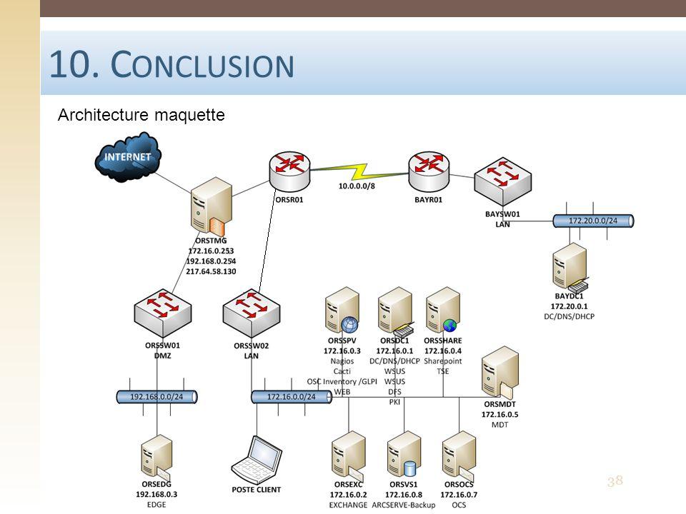 10. Conclusion Architecture maquette