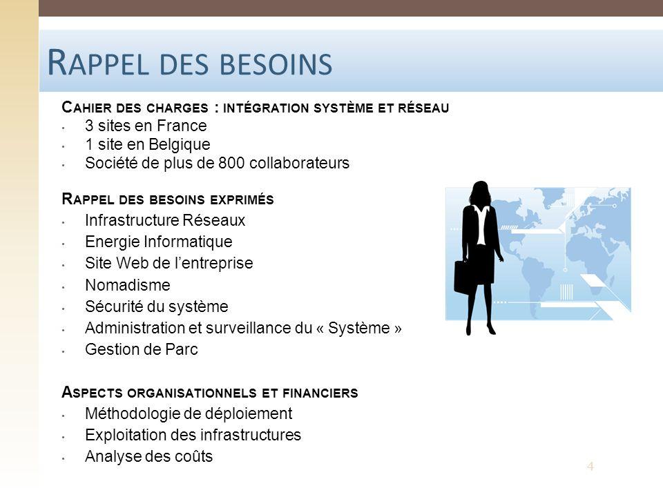 Rappel des besoins Cahier des charges : intégration système et réseau