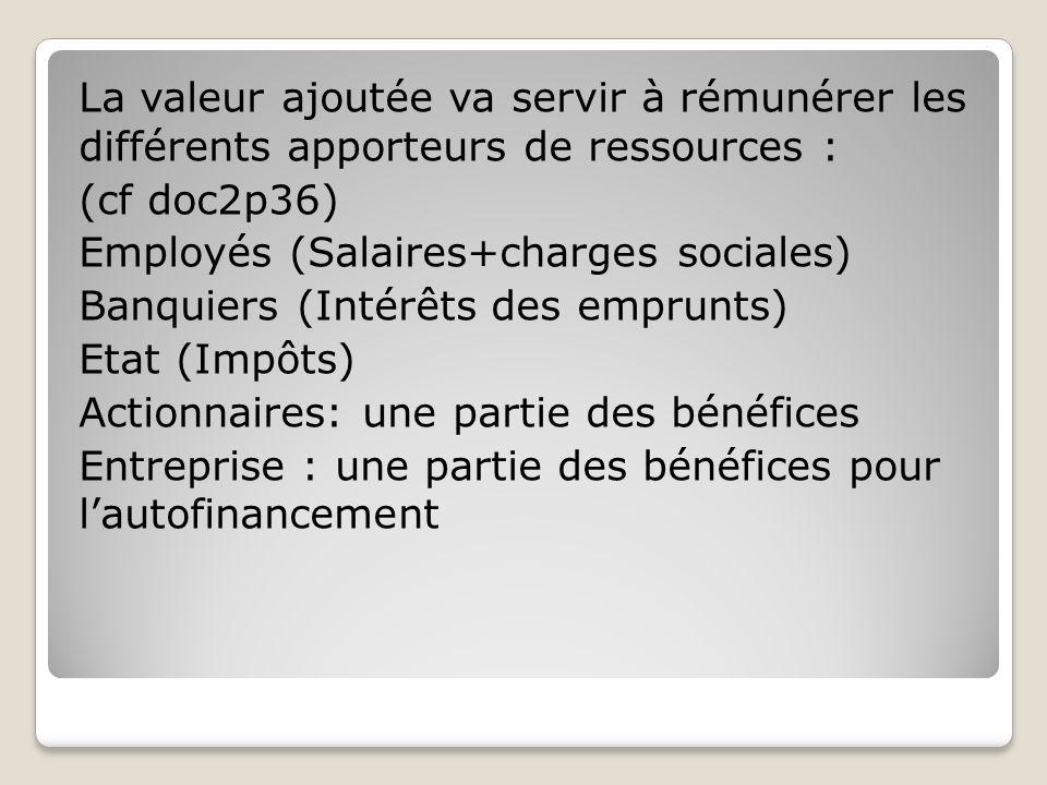 La valeur ajoutée va servir à rémunérer les différents apporteurs de ressources : (cf doc2p36) Employés (Salaires+charges sociales) Banquiers (Intérêts des emprunts) Etat (Impôts) Actionnaires: une partie des bénéfices Entreprise : une partie des bénéfices pour l'autofinancement