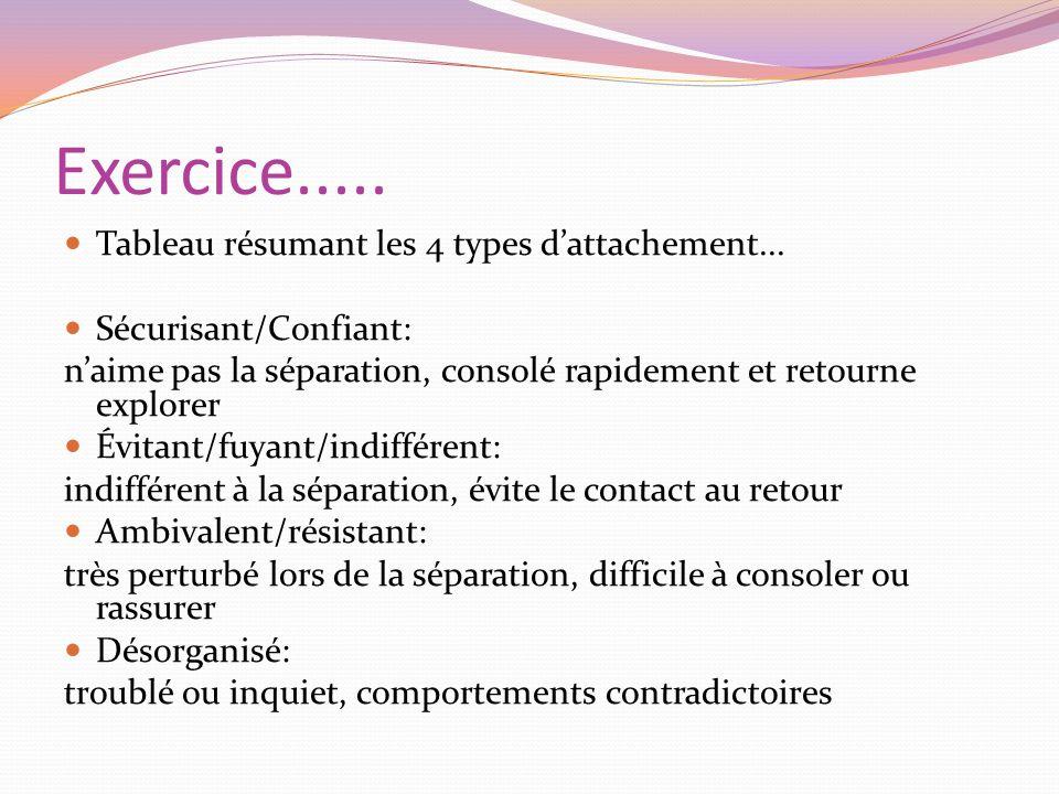 Exercice..... Tableau résumant les 4 types d'attachement...