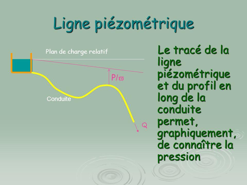 Ligne piézométrique Le tracé de la ligne piézométrique et du profil en long de la conduite permet, graphiquement, de connaître la pression.