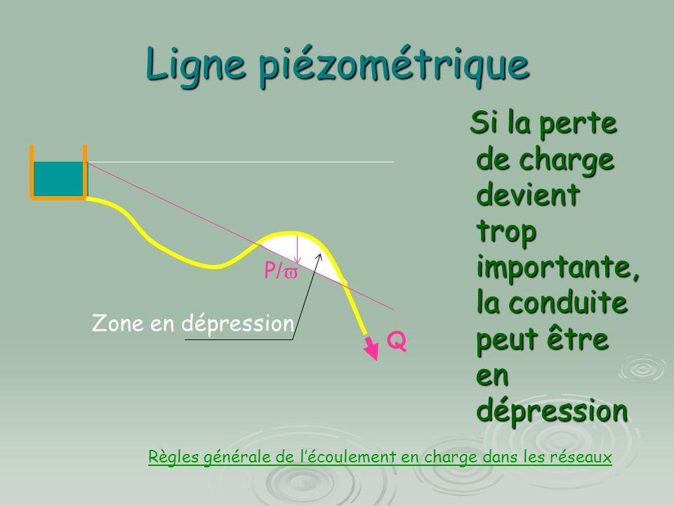 Ligne piézométrique Si la perte de charge devient trop importante, la conduite peut être en dépression.