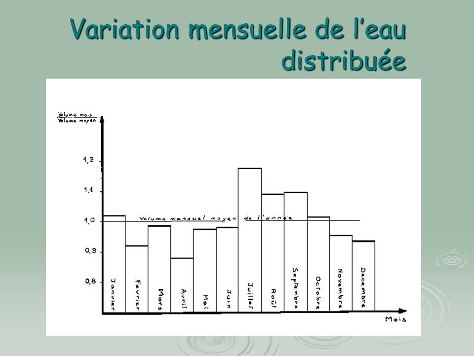 Variation mensuelle de l'eau distribuée