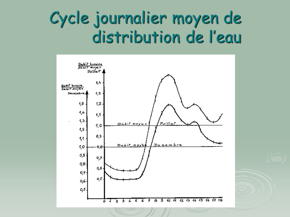 Cycle journalier moyen de distribution de l'eau