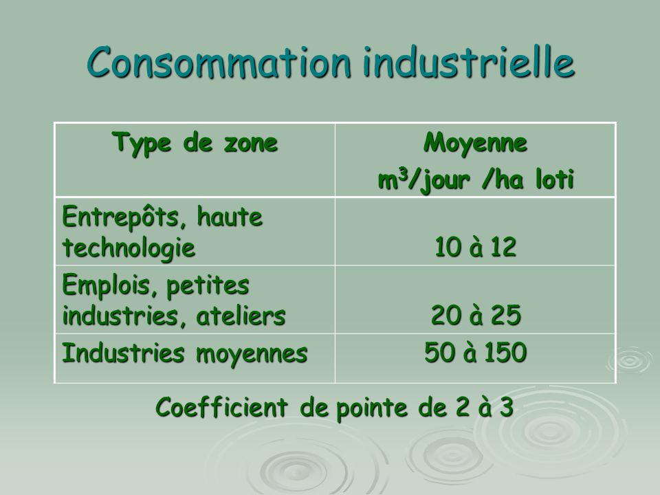 Consommation industrielle