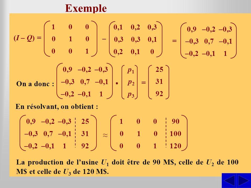 Exemple ≈ S Production d'une unité Besoins U1 U2 U3 0,1 0,2 0,3