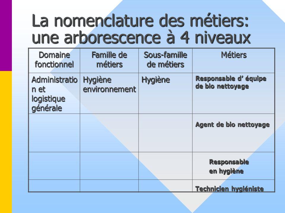La nomenclature des métiers: une arborescence à 4 niveaux