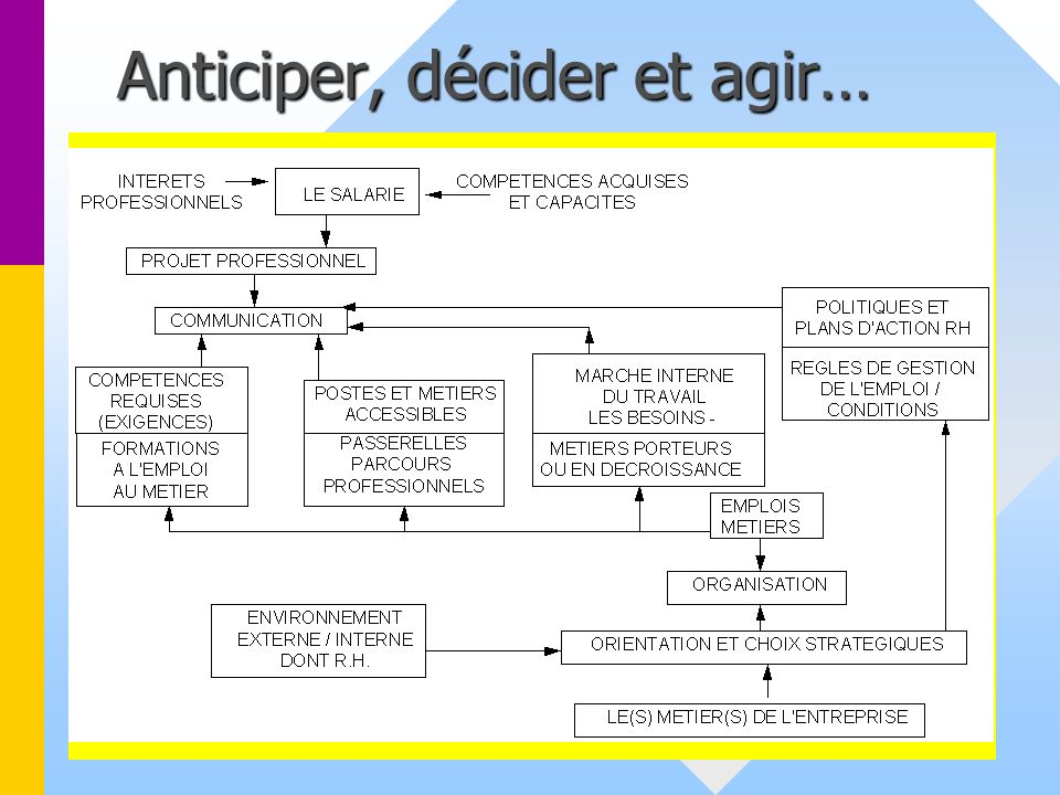 Anticiper, décider et agir…