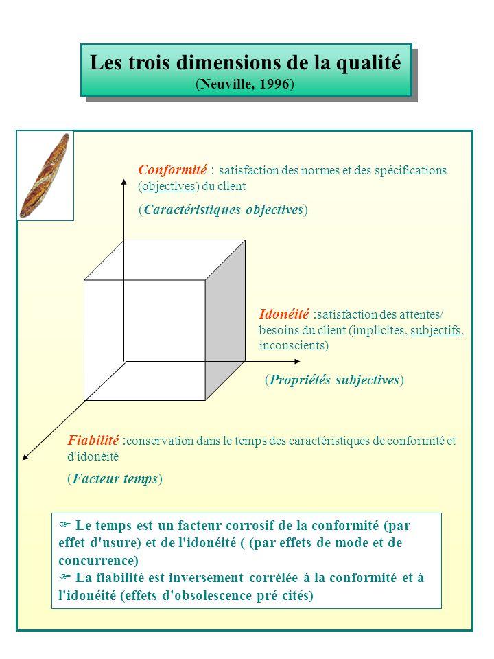 Les trois dimensions de la qualité
