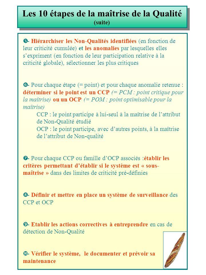 Les 10 étapes de la maîtrise de la Qualité