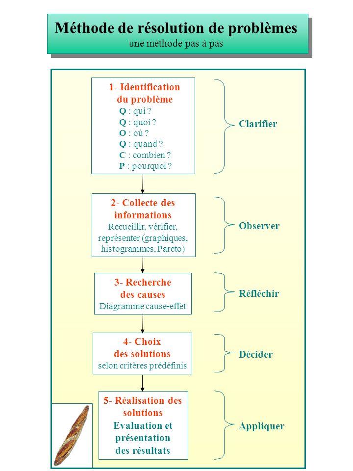 5- Réalisation des solutions Evaluation et présentation