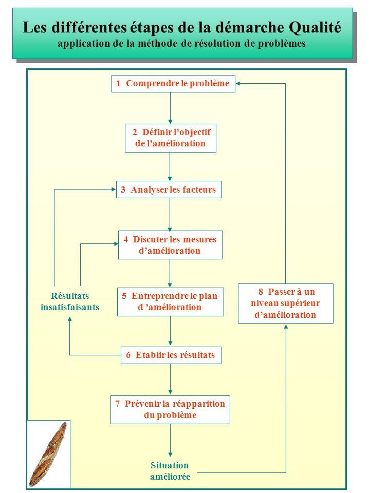 Les différentes étapes de la démarche Qualité