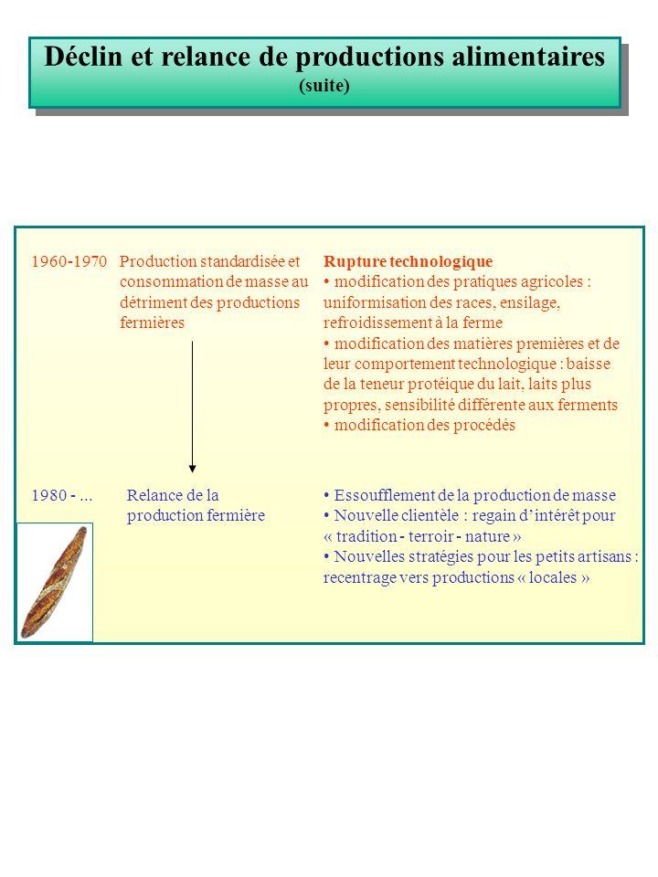 Déclin et relance de productions alimentaires
