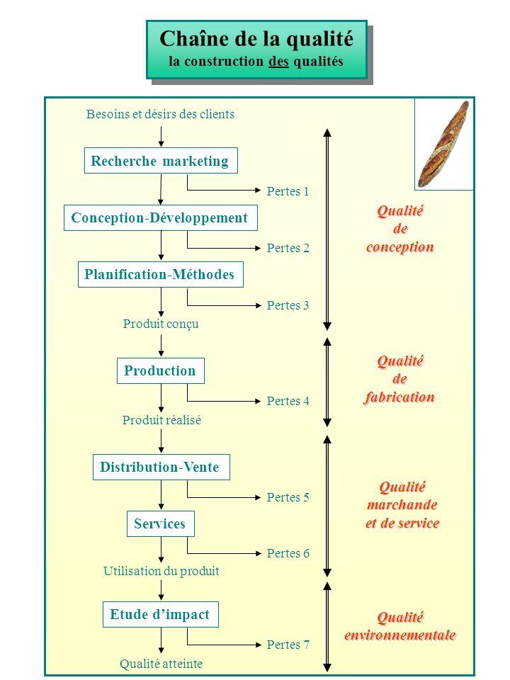 la construction des qualités