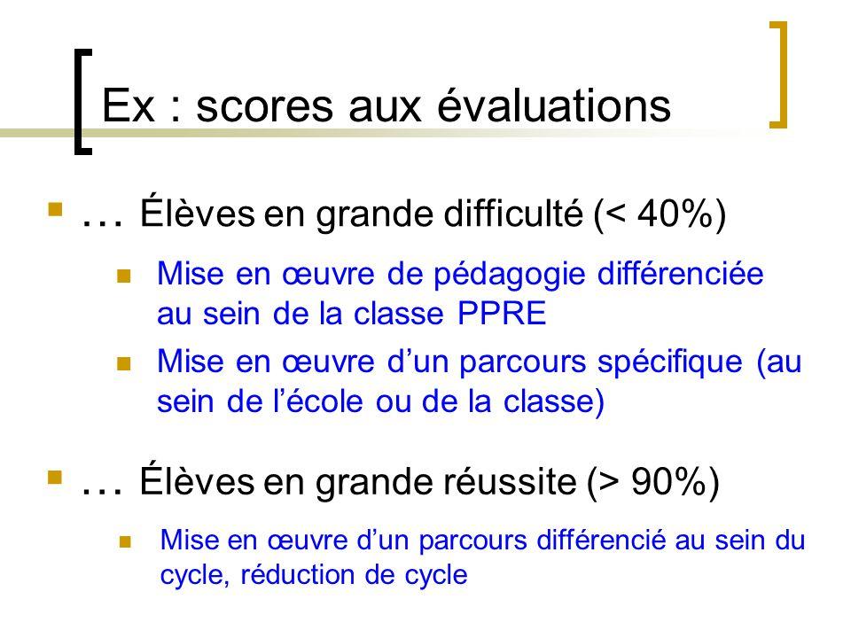 Ex : scores aux évaluations