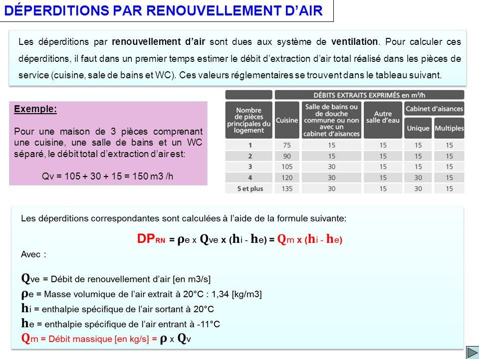 DÉPERDITIONS PAR RENOUVELLEMENT D'AIR