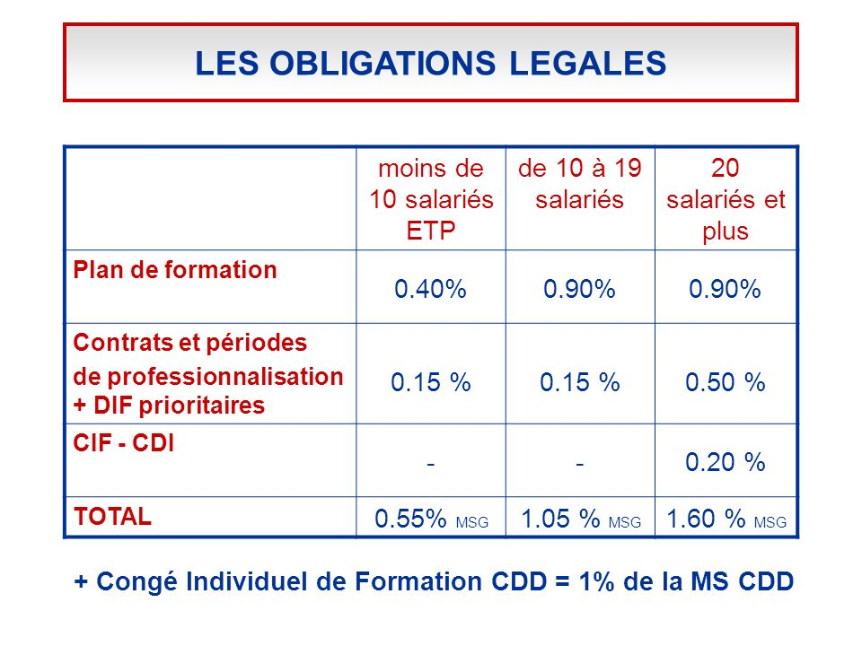 LES OBLIGATIONS LEGALES