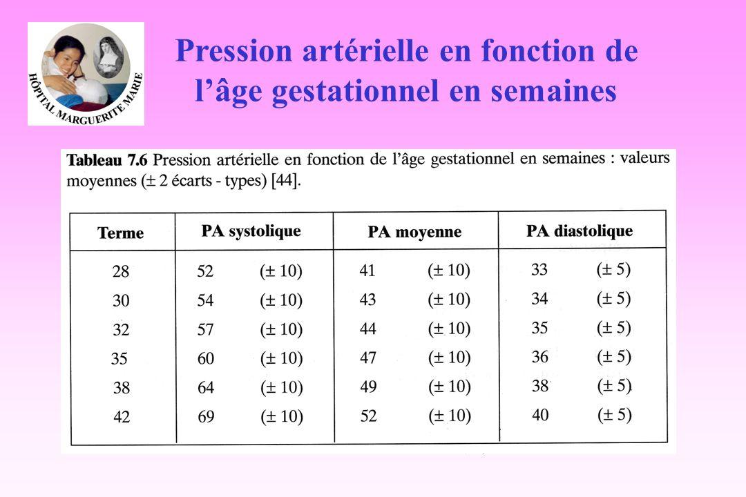 Pression artérielle en fonction de l'âge gestationnel en semaines