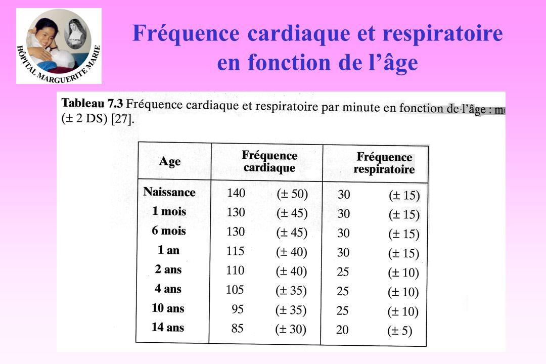 Fréquence cardiaque et respiratoire en fonction de l'âge