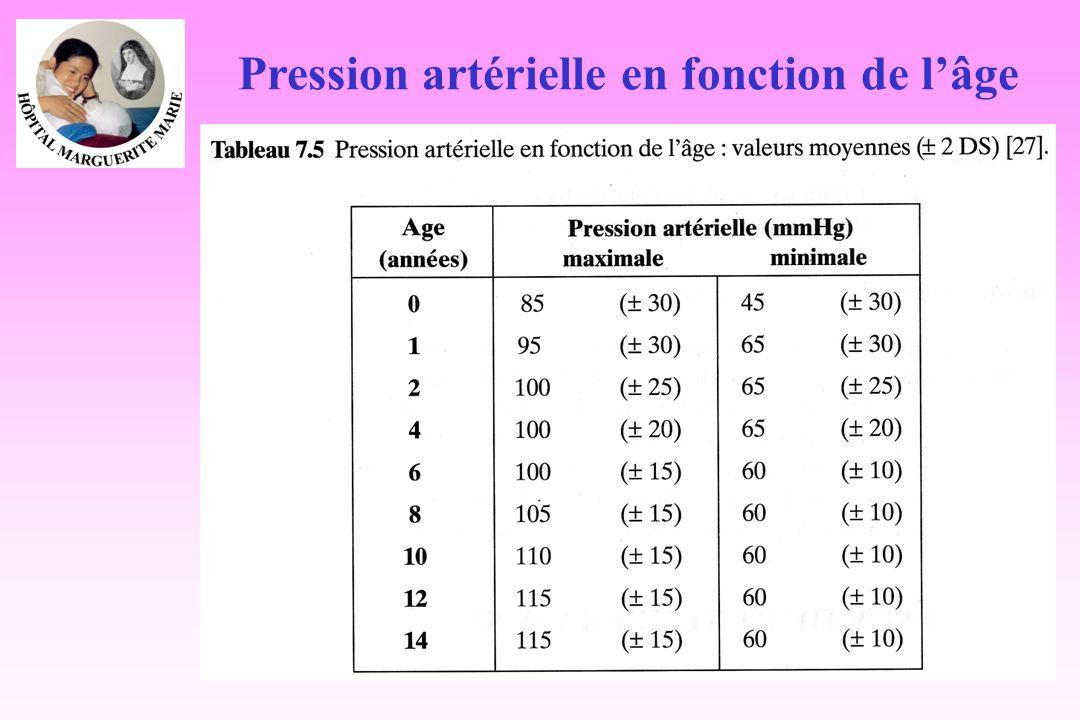 Pression artérielle en fonction de l'âge