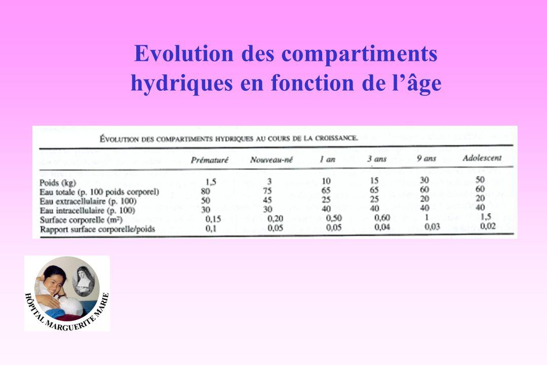 Evolution des compartiments hydriques en fonction de l'âge