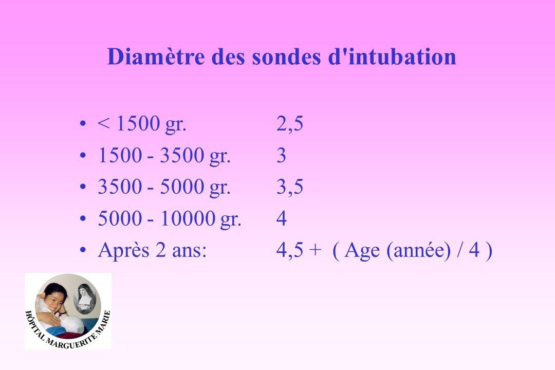 Diamètre des sondes d intubation