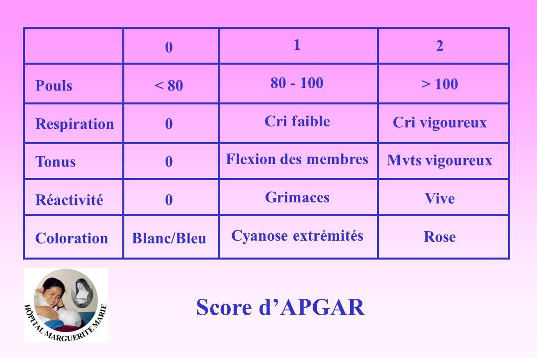 Score d'APGAR Pouls Respiration Tonus Réactivité Coloration < 80