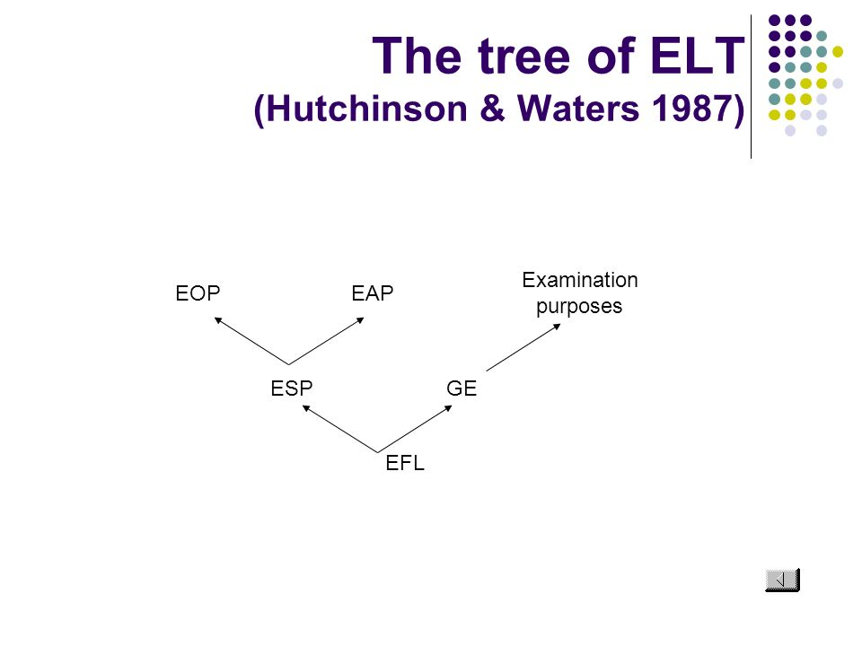 The tree of ELT (Hutchinson & Waters 1987)