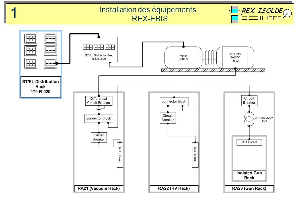 Installation des équipements : REX-EBIS