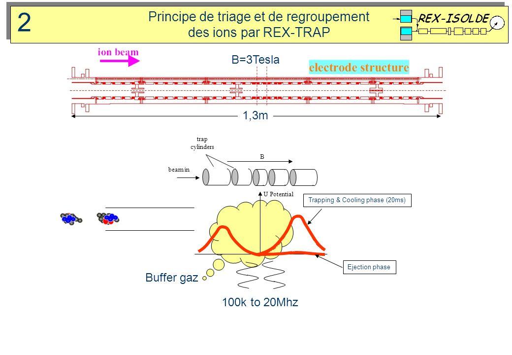 2 Principe de triage et de regroupement des ions par REX-TRAP B=3Tesla