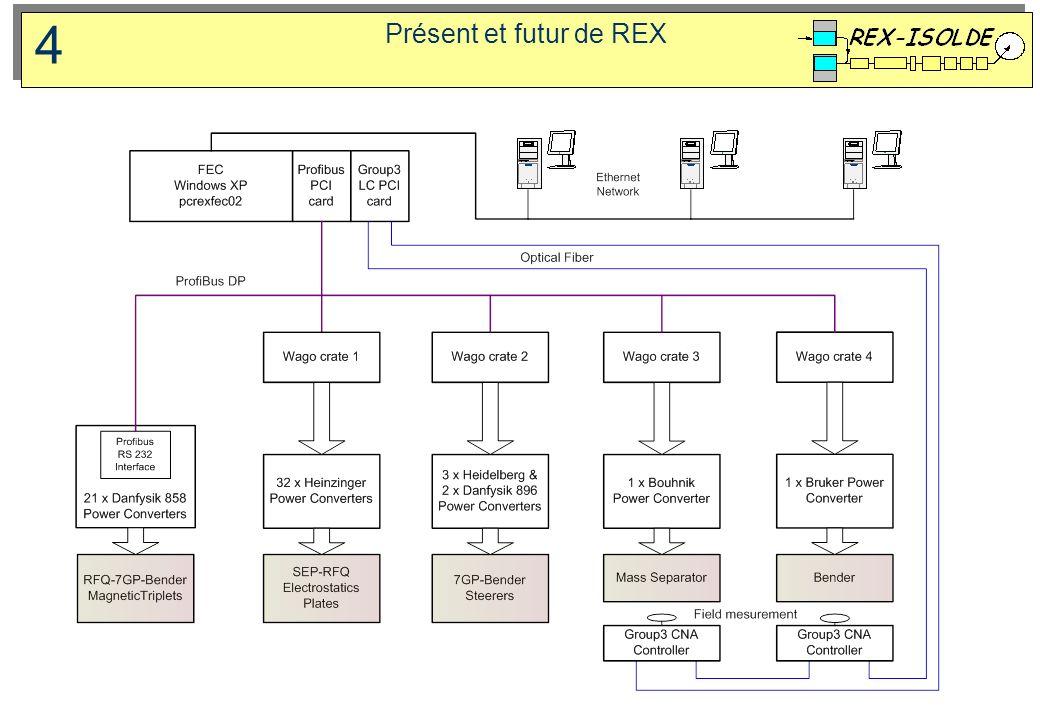 4 Présent et futur de REX 3/31/2017