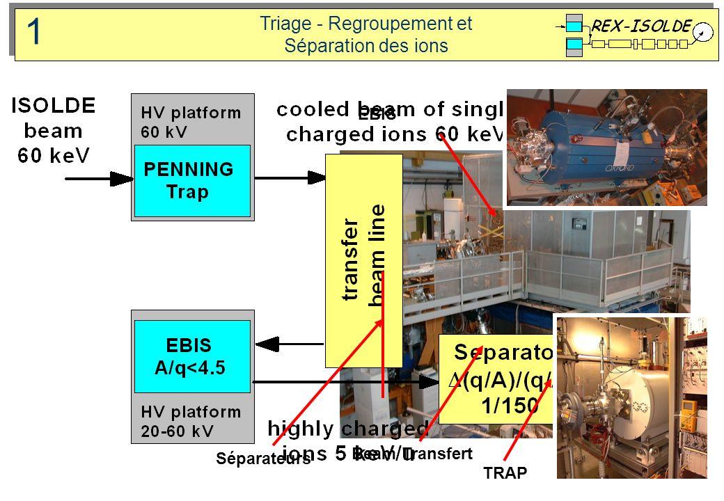 Triage - Regroupement et Séparation des ions