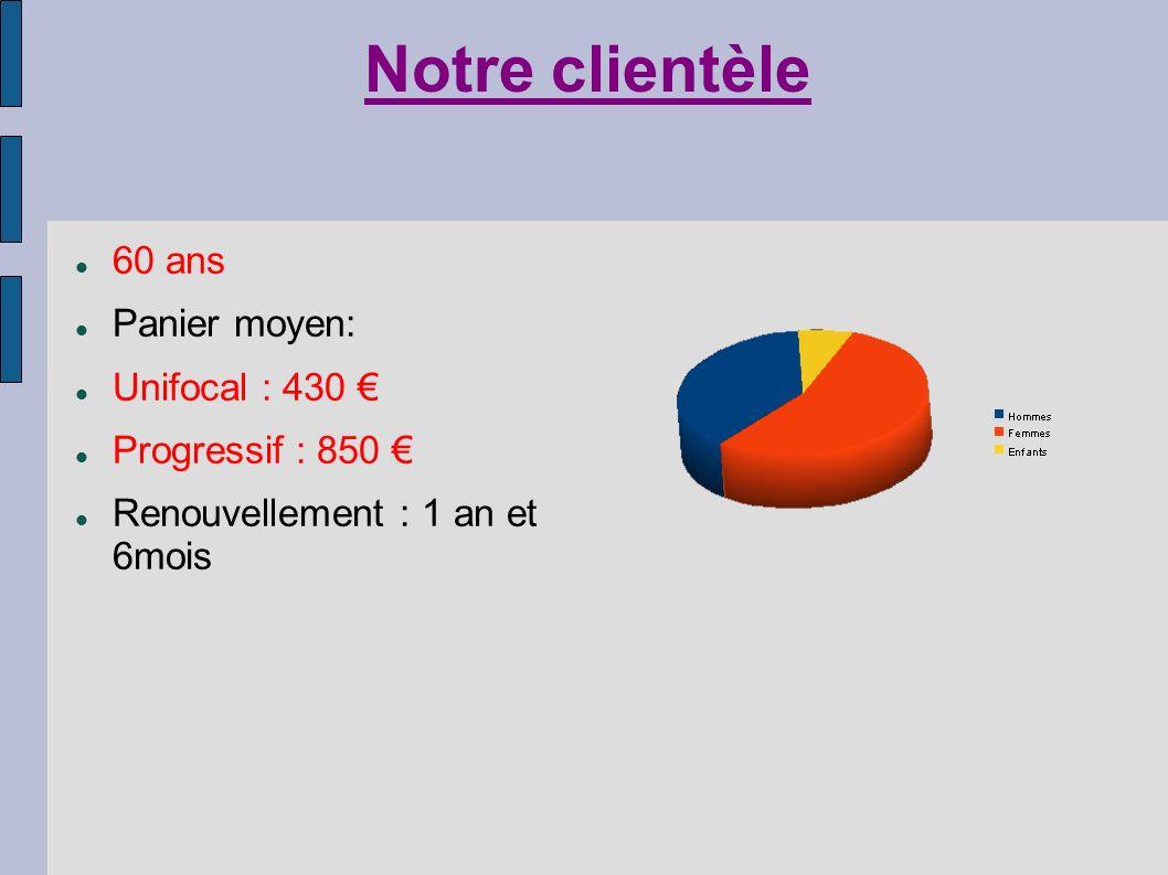 Notre clientèle 60 ans Panier moyen: Unifocal : 430 €