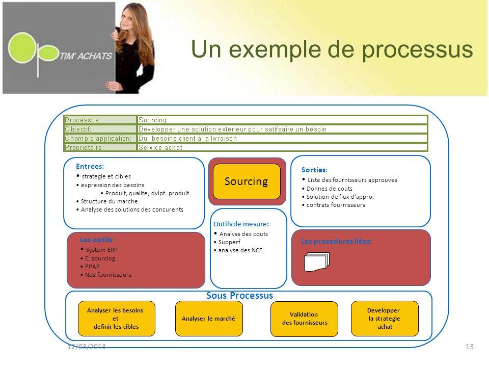 Un exemple de processus