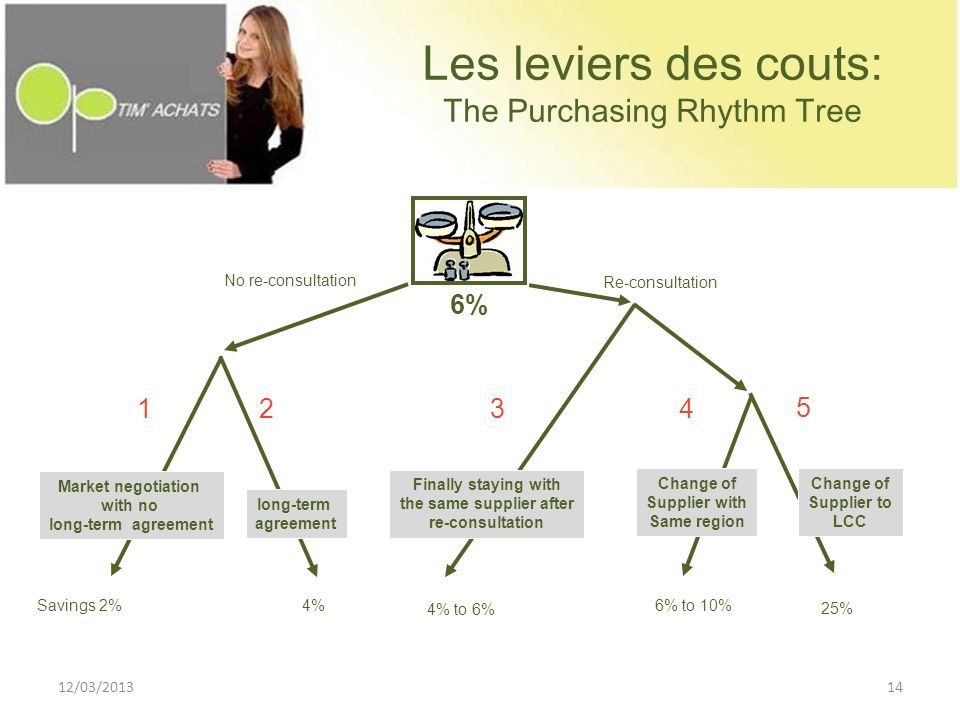 Les leviers des couts: The Purchasing Rhythm Tree