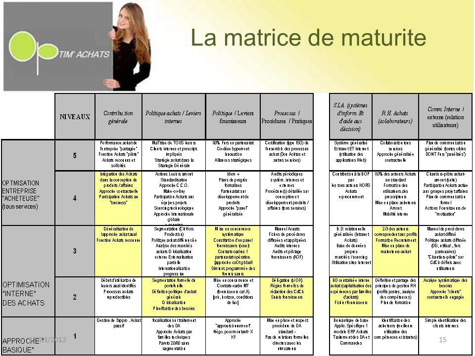 La matrice de maturite 12/03/2013