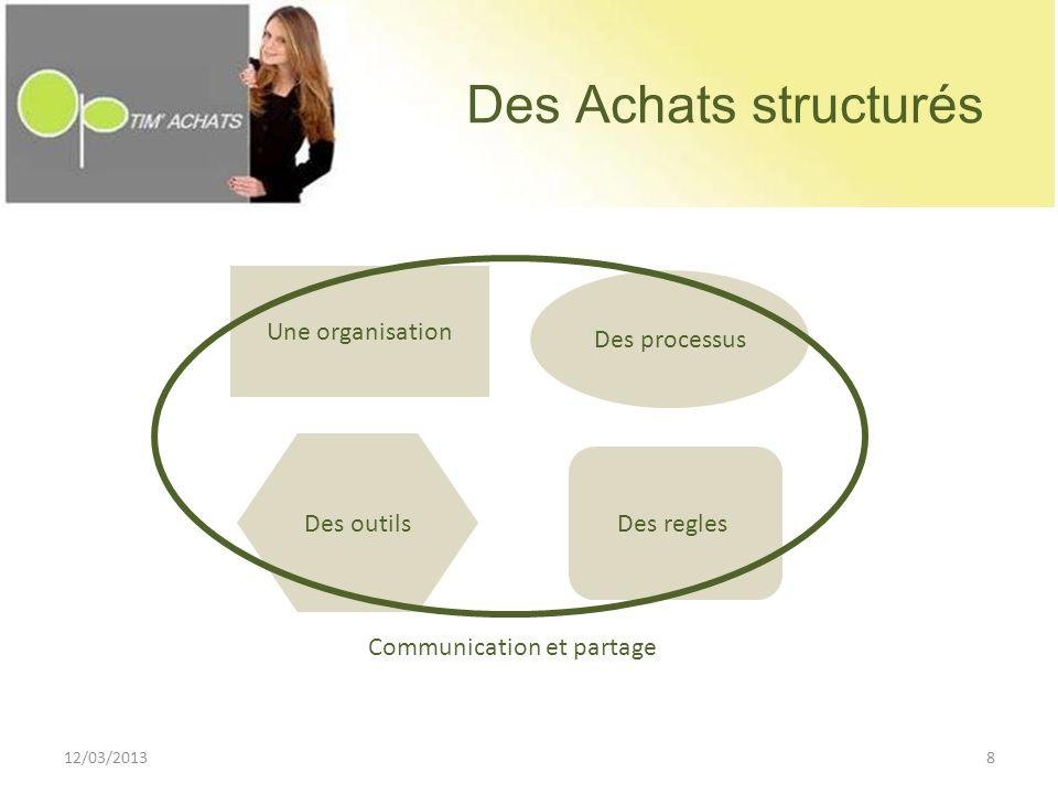 Des Achats structurés Une organisation Des processus Des outils