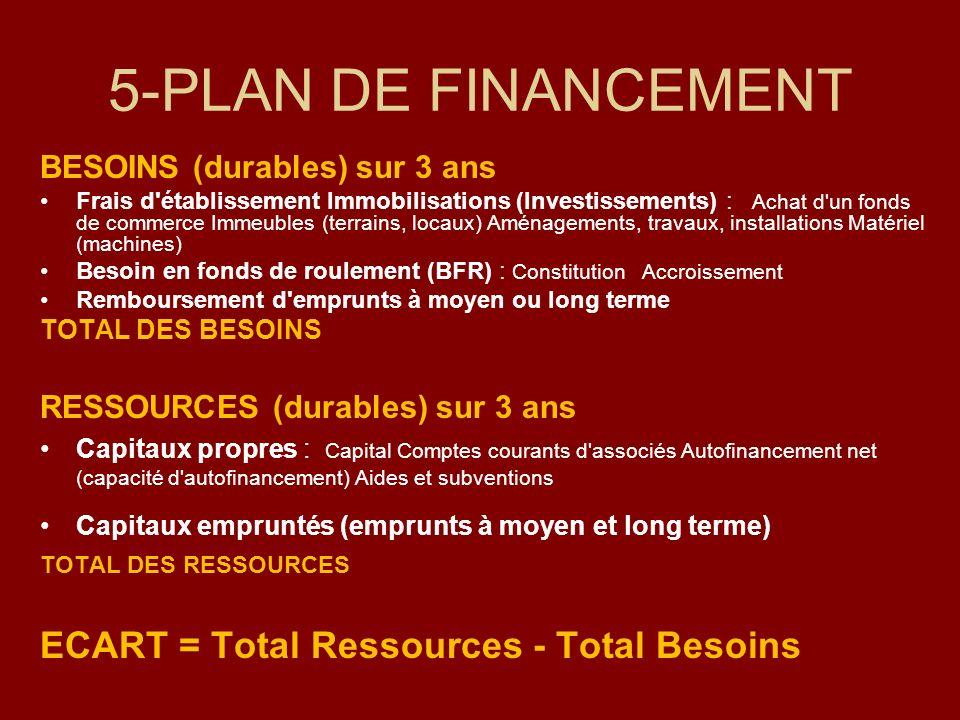 5-PLAN DE FINANCEMENT ECART = Total Ressources - Total Besoins