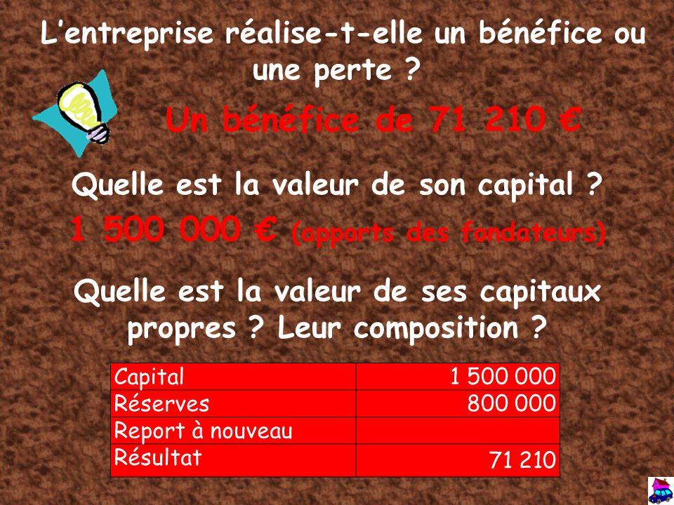 Un bénéfice de 71 210 € 1 500 000 € (apports des fondateurs)